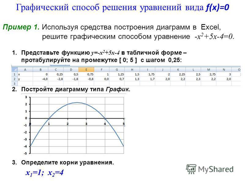 1. Представьте функцию у=-х 2 +5 х-4 в табличной форме – протабулируйте на промежутке [ 0; 5 ] с шагом 0,25: 2. Постройте диаграмму типа График. 3. Определите корни уравнения. Пример 1. Используя средства построения диаграмм в Excel, решите графическ