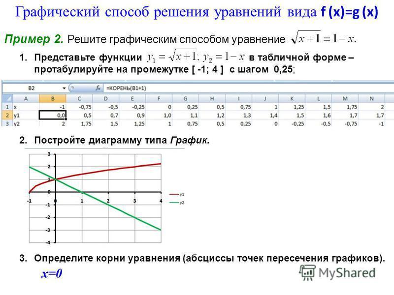 1. Представьте функции в табличной форме – протабулируйте на промежутке [ -1; 4 ] с шагом 0,25; 2. Постройте диаграмму типа График. 3. Определите корни уравнения (абсциссы точек пересечения графиков). х=0 Графический способ решения уравнений вида f (