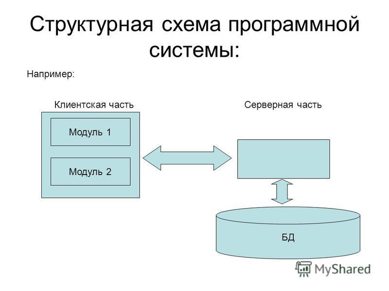 Структурная схема программной системы: Например: Клиентская часть Модуль 1 Модуль 2 БД Серверная часть