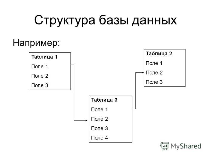 Структура базы данных Например: Таблица 1 Поле 1 Поле 2 Поле 3 Таблица 2 Поле 1 Поле 2 Поле 3 Таблица 3 Поле 1 Поле 2 Поле 3 Поле 4