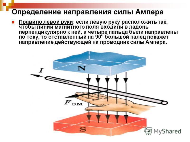 Определение направления силы Ампера Правило левой руки: если левую руку расположить так, чтобы линии магнитного поля входили в ладонь перпендикулярно к ней, а четыре пальца были направлены по току, то отставленный на 90° большой палец покажет направл