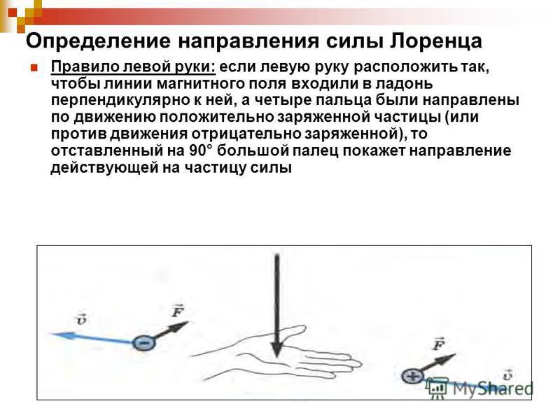 Определение направления силы Лоренца Правило левой руки: если левую руку расположить так, чтобы линии магнитного поля входили в ладонь перпендикулярно к ней, а четыре пальца были направлены по движению положительно заряженной частицы (или против движ