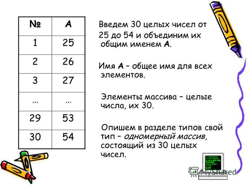 Введем 30 целых чисел от 25 до 54 и объединим их общим именем А. Имя А – общее имя для всех элементов. Элементы массива – целые числа, их 30. Опишем в разделе типов свой тип – одномерный массив, состоящий из 30 целых чисел. А 125 226 327 …… 2953 3054
