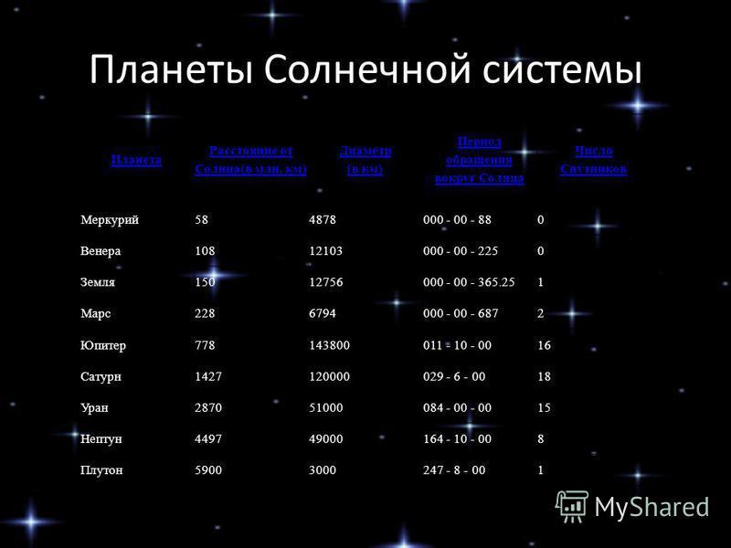 Планеты Солнечной системы Планета Расстояние от Солнца(в млн. км) Диаметр (в км) Период обращения вокруг Солнца Число Спутников Меркурий 584878000 - 00 - 880 Венера 10812103000 - 00 - 2250 Земля 15012756000 - 00 - 365.251 Марс 2286794000 - 00 - 6872