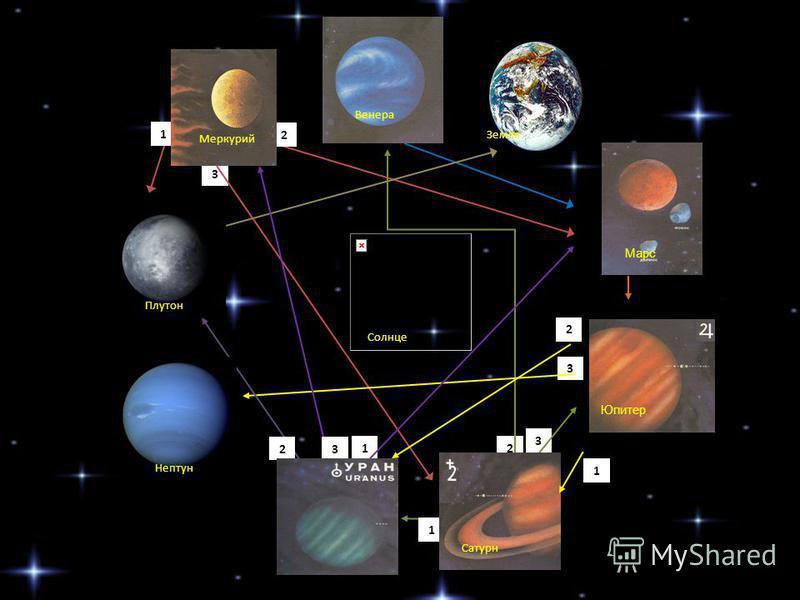 3 2 3 1 Меркурий 2 1 Сатурн Венера Солнце 2 3 1 Марс Юпитер Земля Плутон 1 2 3 Нептун
