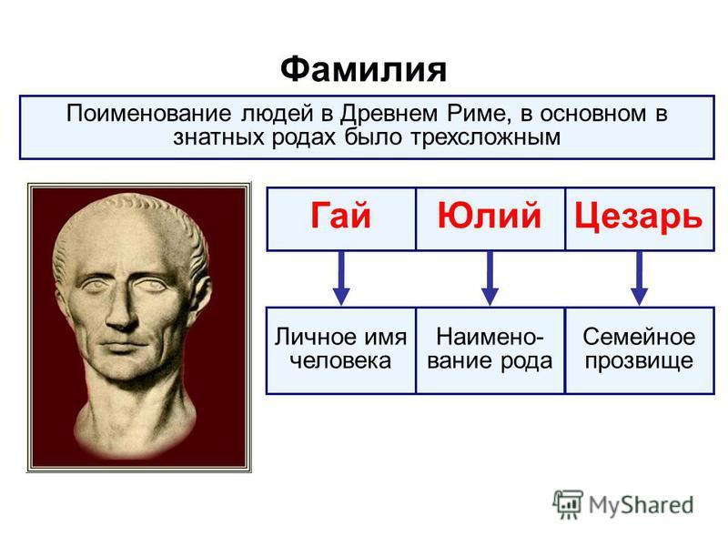 Фамилия Поименование людей в Древнем Риме, в основном в знатных родах было трехсложным Гай ЮлийЦезарь Личное имя человека Семейное прозвище Наимено- вание рода