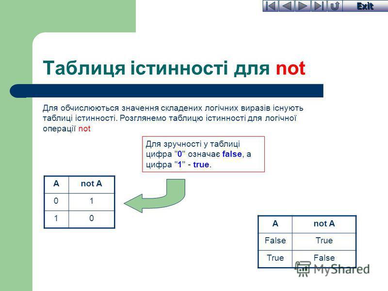 Exit Таблиця істинності для not Для обчислюються значення складених логічних виразів існують таблиці істинності. Розглянемо таблицю істинності для логічної операції not Anot A 01 10 Для зручності у таблиці цифра