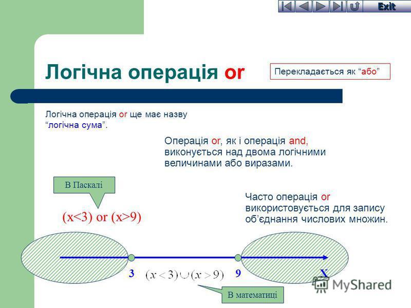 Exit Логічна операція or Логічна операція or ще має назвулогічна сума. Операція or, як і операція and, виконується над двома логічними величинами або виразами. Часто операція or використовується для запису обєднання числових множин. X93 (x 9) В Паска