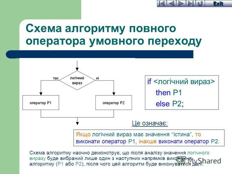 Exit Схема алгоритму повного оператора умовного переходу Схема алгоритму наочно демонструє, що після аналізу значення логічного виразу буде вибраний лише один з наступних напрямків виконання алгоритму (Р1 або Р2), після чого цей алгоритм буде виконув