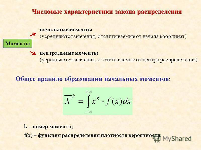 Числовые характеристики закона распределения начальные моменты (усредняются значения, отсчитываемые от начала координат) Моменты центральные моменты (усредняются значения, отсчитываемые от центра распределения) Общее правило образования начальных мом