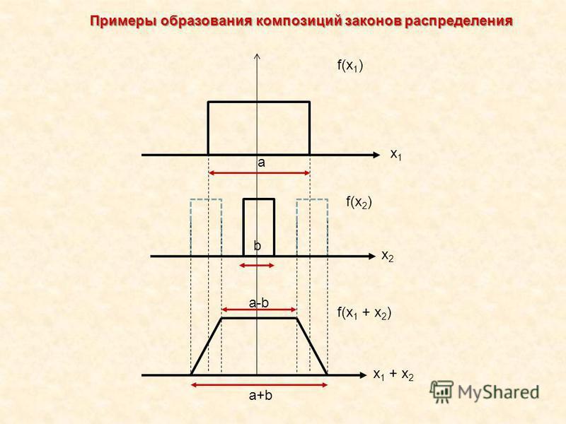 f(x 1 ) f(x 2 ) f(x 1 + x 2 ) x1x1 x2x2 x 1 + x 2 a b a-b a+b Примеры образования композиций законов распределения
