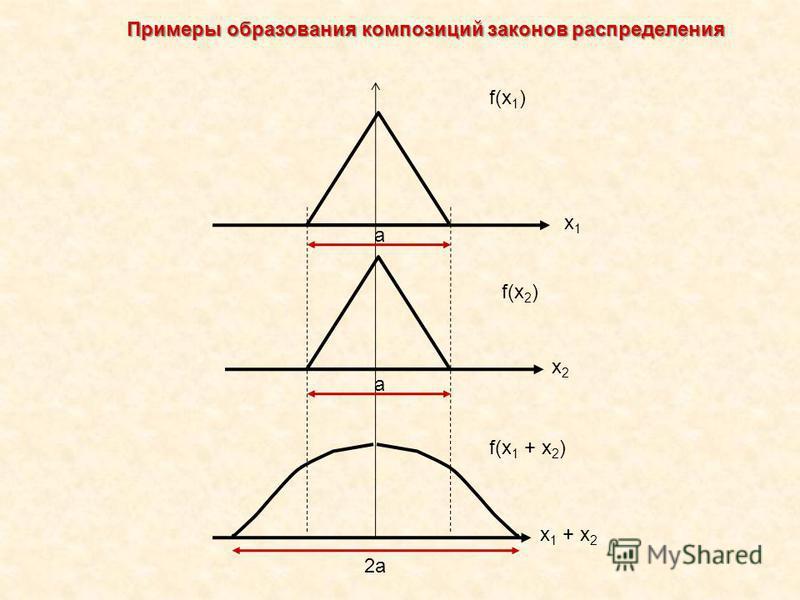 f(x 1 ) f(x 2 ) f(x 1 + x 2 ) x1x1 x2x2 x 1 + x 2 a 2a a Примеры образования композиций законов распределения