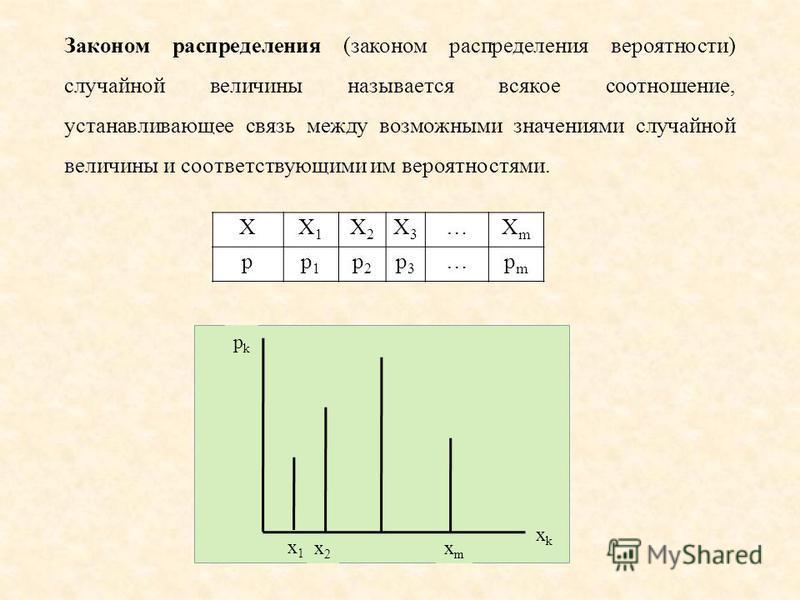 Законом распределения (законом распределения вероятности) случайной величины называется всякое соотношение, устанавливающее связь между возможными значениями случайной величины и соответствующими им вероятностями. XX1X1 X2X2 X3X3 …XmXm pp1p1 p2p2 p3p