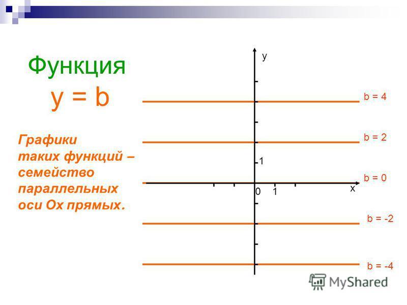 Функция у = b b = -4 b = -2 b = 0 b = 2 b = 4 у х 01 1 Графики таких функций – семейство параллельных оси О х прямых.