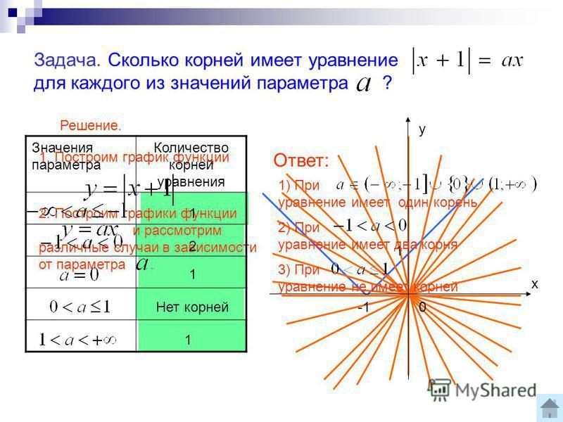 2. Построим графики функции и рассмотрим различные случаи в зависимости от параметра. Задача. Сколько корней имеет уравнение для каждого из значений параметра ? Решение. 1. Построим график функции Ответ: 1) При уравнение имеет один корень Значения па