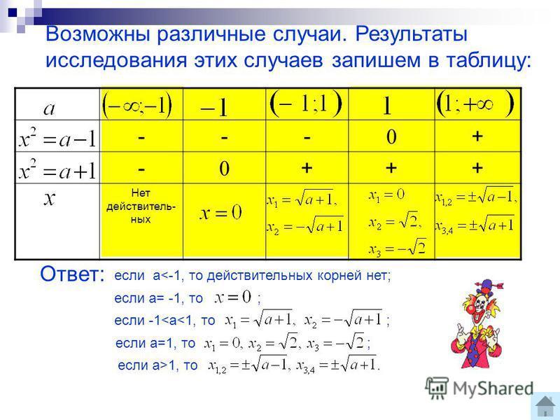 Возможны различные случаи. Результаты исследования этих случаев запишем в таблицу: --- 0 + - 0 +++ Нет действительных Ответ: если а<-1, то действительных корней нет; если а= -1, то ; если -1<a<1, то ; если а=1, то ; если а>1, то.