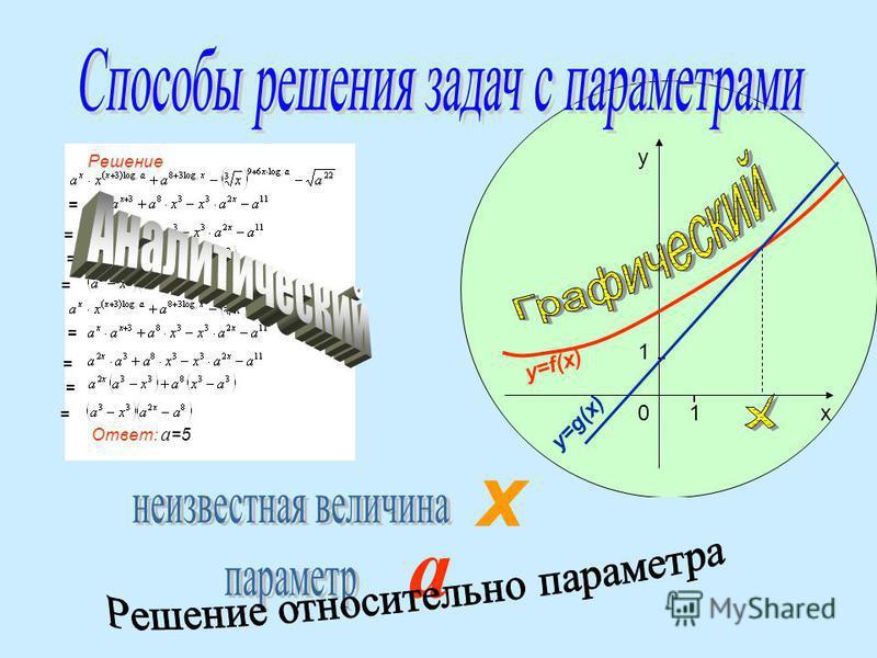 10 1 х у y=f(x) y=g(x). = = = = = = = = Решение Ответ: а =5 х а