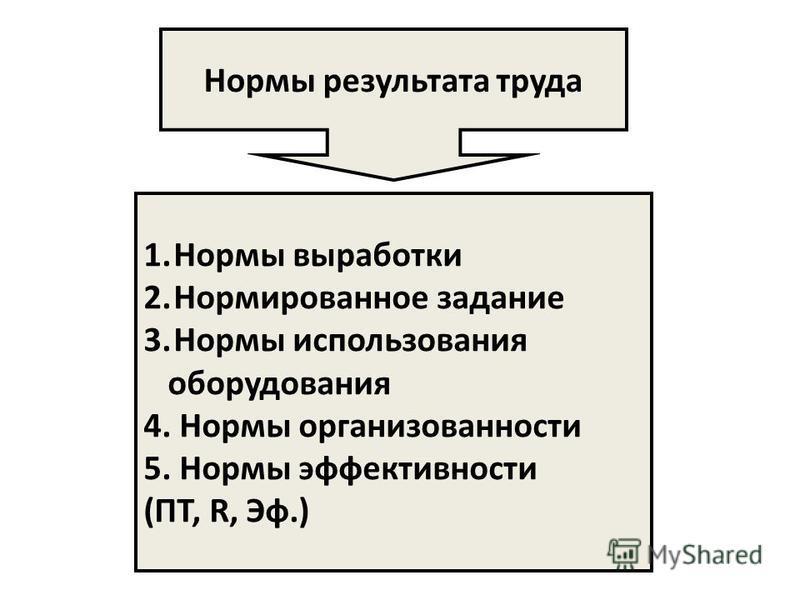 Нормы результата труда 1. Нормы выработки 2. Нормированное задание 3. Нормы использования оборудования 4. Нормы организованности 5. Нормы эффективности (ПТ, R, Эф.)