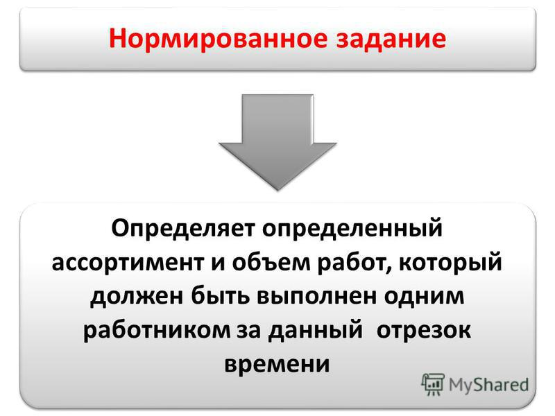 Нормированное задание Определяет определенный ассортимент и объем работ, который должен быть выполнен одним работником за данный отрезок времени