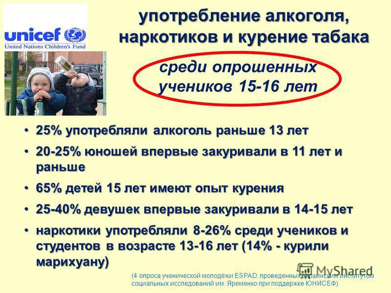 употребление алкоголя, наркотиков и курение табака среди опрошенных учеников 15-16 лет 25% употребляли алкоголь раньше 13 лет25% употребляли алкоголь раньше 13 лет 20-25% юношей впервые закуривали в 11 лет и раньше20-25% юношей впервые закуривали в 1