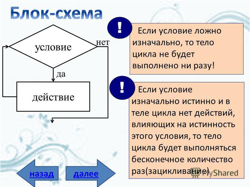 далее Цикл с предусловием (цикл «пока») Т.е. если неизвестна длина забора, то алгоритм может быть следующим: Взять кисточку Пока <есть неокрашенные доски> {проверка условия} выполнять макнуть в краску { тело цикла} покрасить доску конец цикла {выход