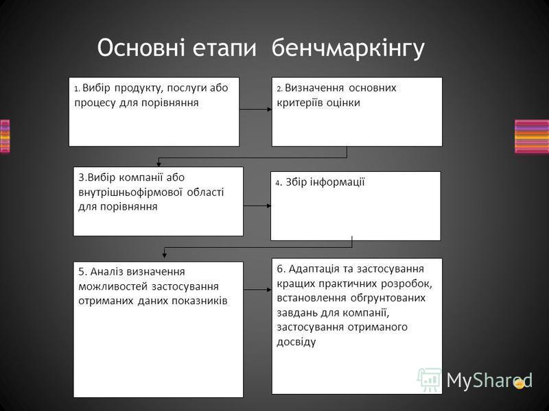 Основні етапи бенчмаркінгу 1. Вибір продукту, послуги або процесу для порівняння 3. Вибір компанії або внутрішньофірмової області для порівняння 6. Адаптація та застосування кращих практичних розробок, встановлення обгрунтованих завдань для компанії,