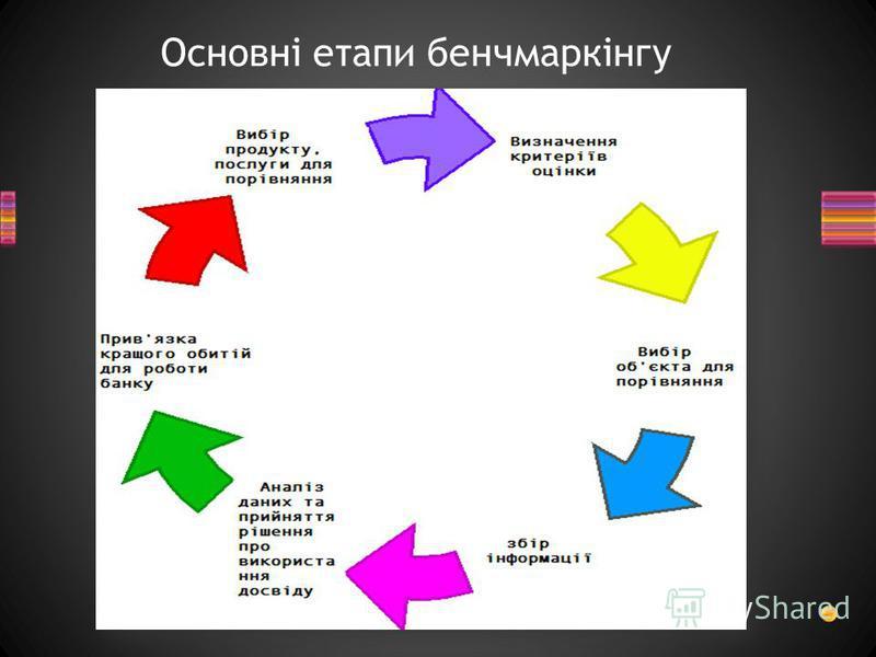 Основні етапи бенчмаркінгу