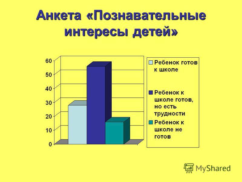 Анкета «Познавательные интересы детей»