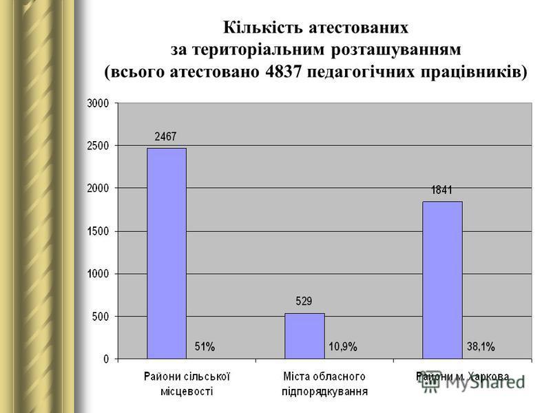Кількість атестованих за територіальним розташуванням (всього атестовано 4837 педагогічних працівників)
