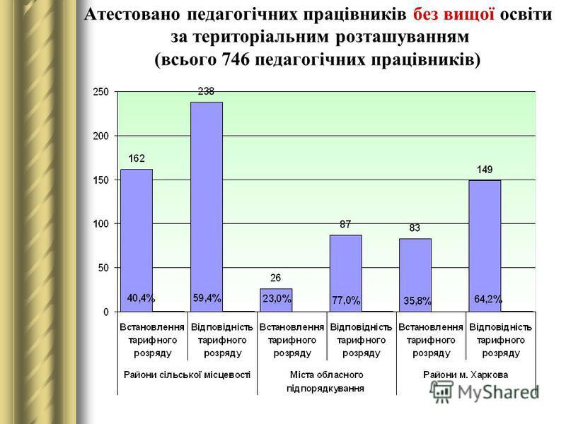 Атестовано педагогічних працівників без вищої освіти за територіальним розташуванням (всього 746 педагогічних працівників)