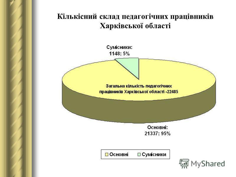 Кількісний склад педагогічних працівників Харківської області