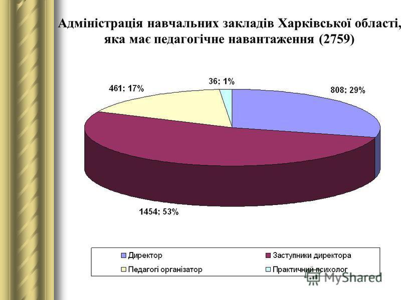 Адміністрація навчальних закладів Харківської області, яка має педагогічне навантаження (2759)