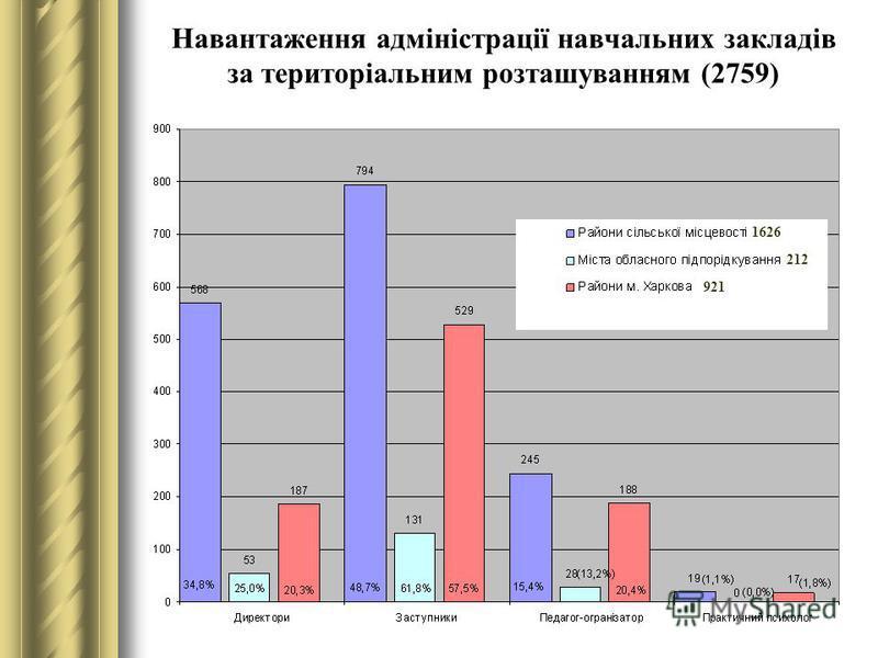 Навантаження адміністрації навчальних закладів за територіальним розташуванням (2759) 1626 212 921