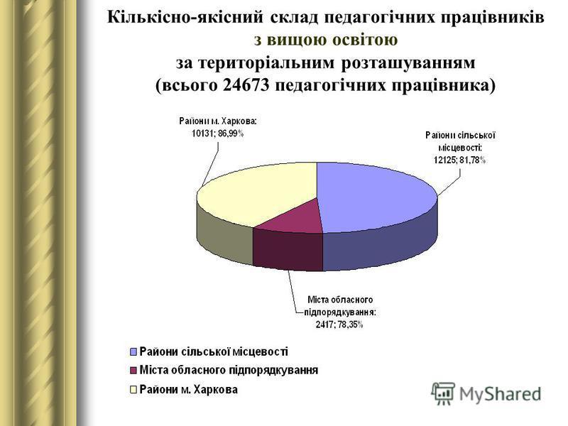 Кількісно-якісний склад педагогічних працівників з вищою освітою за територіальним розташуванням (всього 24673 педагогічних працівника)
