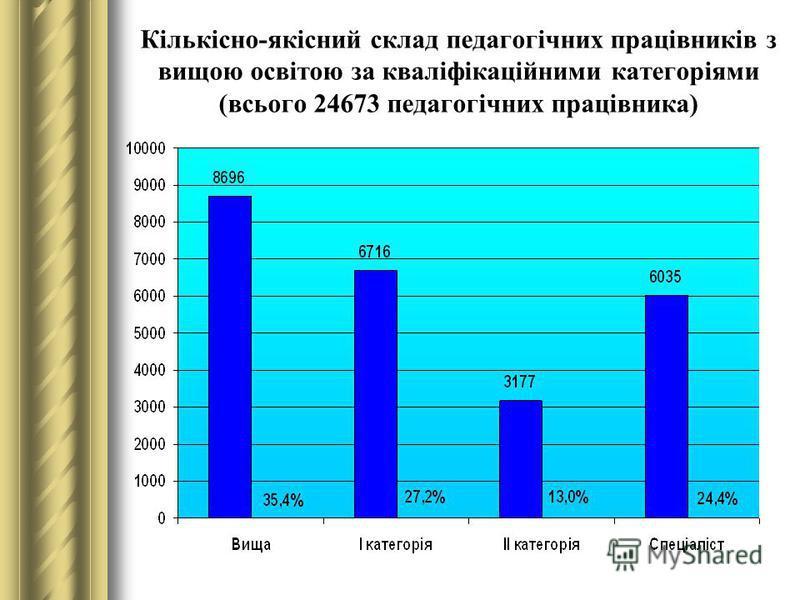 Кількісно-якісний склад педагогічних працівників з вищою освітою за кваліфікаційними категоріями (всього 24673 педагогічних працівника)