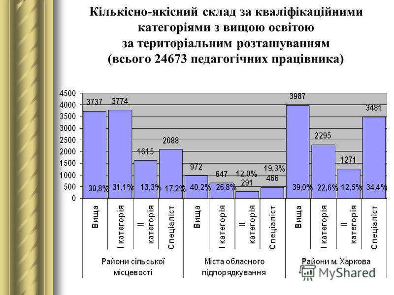 Кількісно-якісний склад за кваліфікаційними категоріями з вищою освітою за територіальним розташуванням (всього 24673 педагогічних працівника)
