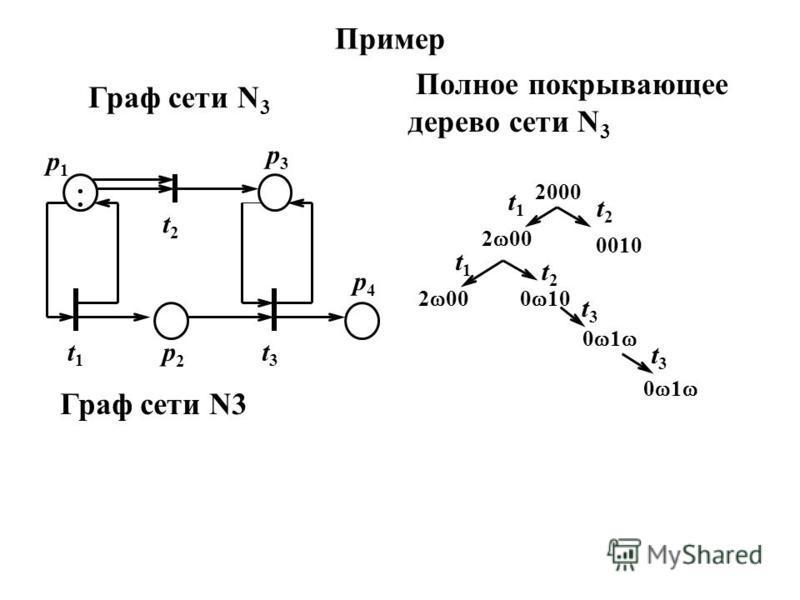 Пример Граф сети N 3 Полное покрывающее дерево сети N 3 2 00 0010 0 10 0 1 t1t1 t1t1 t2t2 t3t3 t3t3 2 00 2000 t2t2 p1p1 t2t2 p3p3 p4p4 t3t3 p2p2 t1t1 Граф сети N3