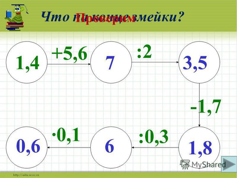 Чем же все закончилось? Проверим 8 · 0,2 : 0,8 - 0,6 · 5 ? 9,8 – 5,9 : 1,3 + 1,8 · 2 ? 0,2 · 50 : 2,5 + 0,8 · 5 ? 79,6 2,4