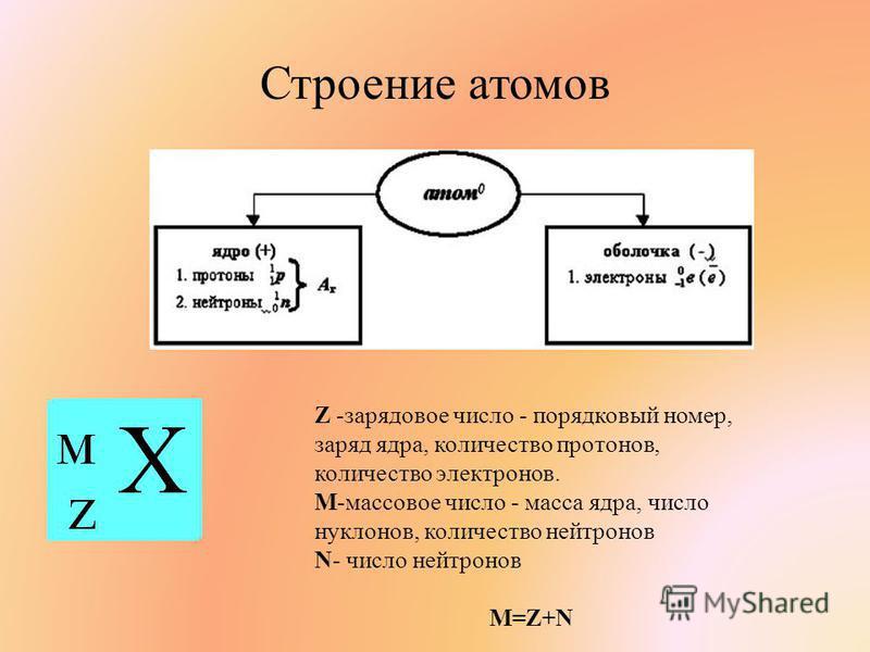 Строение атомов Z -зарядовое число - порядковый номер, заряд ядра, количество протонов, количество электронов. M-массовое число - масса ядра, число нуклонов, количество нейтронов N- число нейтронов M=Z+N