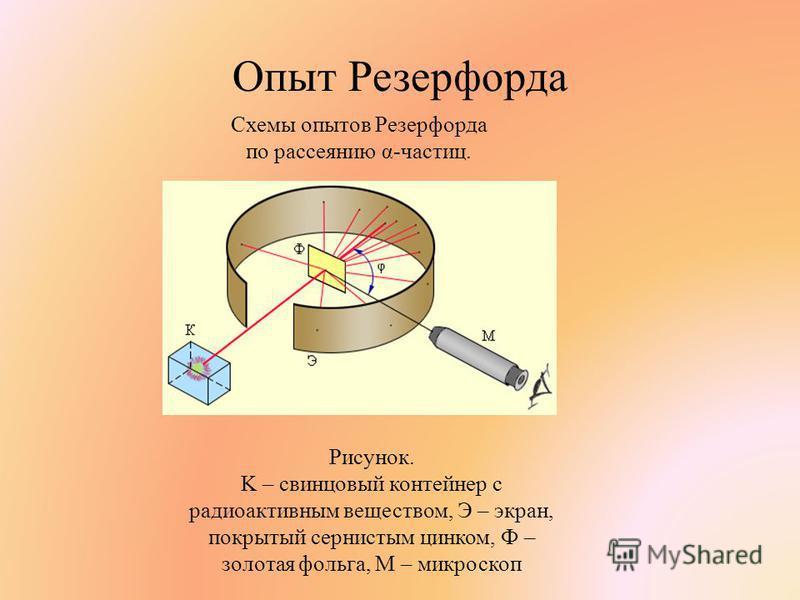 Опыт Резерфорда Схемы опытов Резерфорда по рассеянию α-частиц. Рисунок. K – свинцовый контейнер с радиоактивным веществом, Э – экран, покрытый сернистым цинком, Ф – золотая фольга, M – микроскоп