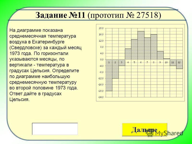 На диаграмме показана среднемесячная температура воздуха в Екатеринбурге (Свердловске) за каждый месяц 1973 года. По горизонтали указываются месяцы, по вертикали - температура в градусах Цельсия. Определите по диаграмме наибольшую среднемесячную темп