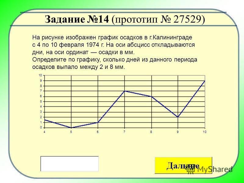 На рисунке изображен график осадков в г.Калининграде с 4 по 10 февраля 1974 г. На оси абсцисс откладываются дни, на оси ординат осадки в мм. Определите по графику, сколько дней из данного периода осадков выпало между 2 и 8 мм. Задание 14 (прототип 27