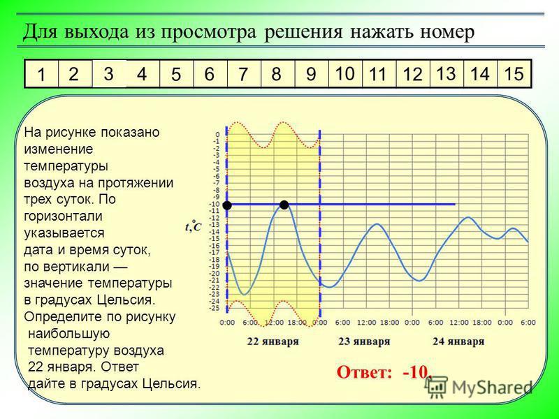 Ответ: -10. На рисунке показано изменение температуры воздуха на протяжении трех суток. По горизонтали указывается дата и время суток, по вертикали значение температуры в градусах Цельсия. Определите по рисунку наибольшую температуру воздуха 22 январ