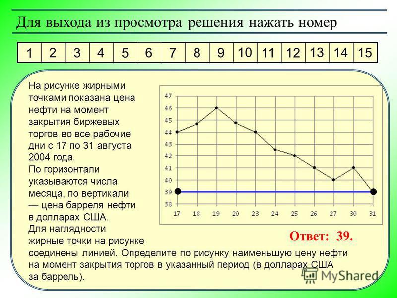 1 2 3 4 5 6 7 8 9 10 11 12 13 14 15 Для выхода из просмотра решения нажать номер Ответ: 39. На рисунке жирными точками показана цена нефти на момент закрытия биржевых торгов во все рабочие дни с 17 по 31 августа 2004 года. По горизонтали указываются
