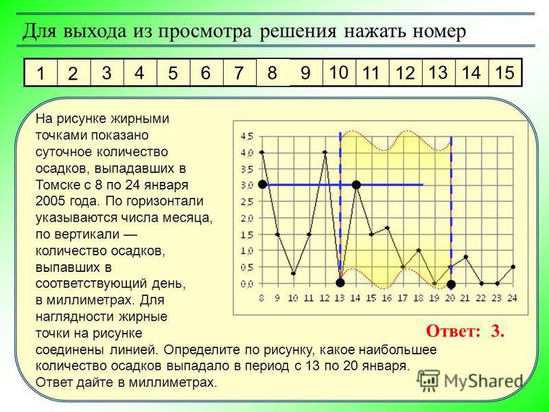 1 2 3 4 5 6 7 8 9 10 11 12 13 14 15 Для выхода из просмотра решения нажать номер Ответ: 3. На рисунке жирными точками показано суточное количество осадков, выпадавших в Томске с 8 по 24 января 2005 года. По горизонтали указываются числа месяца, по ве