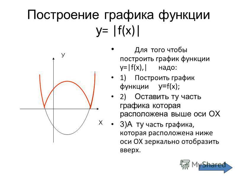 Построение графика функции у = |f(x)| Для того чтобы построить график функции y=|f(x),|надо: 1)Построить график функции у= f(x); 2) Оставить ту часть графика которая расположена выше оси ОХ 3)А ту часть графика, которая расположена ниже оси ОХ зеркал