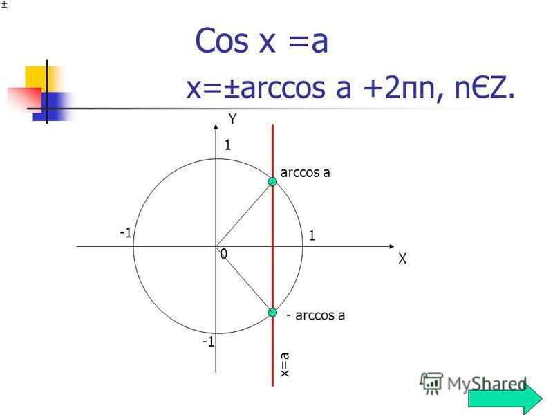 Cos x =a X Y 1 1 0 x=a arccos a - arccos a x=±arccos a +2πn, nЄΖ.