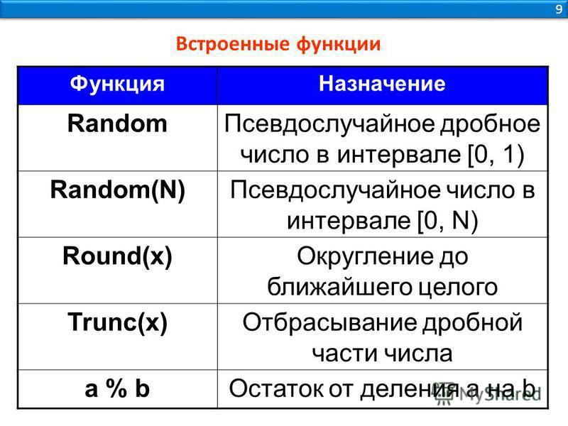 Функция Назначение Random Псевдослучайное дробное число в интервале [0, 1) Random(N)Псевдослучайное число в интервале [0, N) Round(x)Округление до ближайшего целого Trunc(x)Отбрасывание дробной части числа a % b Остаток от деления a на b 9 9 Встроенн
