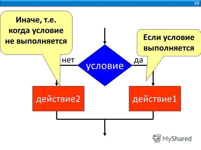 19 условие действие 1 действие 2 да-нет Если условие выполняется Иначе, т.е. когда условие не выполняется