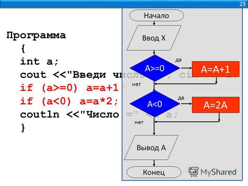 23 Программа { int a; cout > a; if (a>=0) a=a+1; if (a<0) a=a*2; coutln <<Число = << a; } A>=0 A=A+1 A=2A да нет Ввод Х Вывод A Конец Начало A<0 да нет